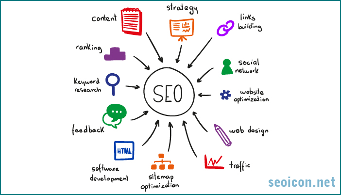 Learn SEO Online, Easy Way To Learn SEO online, Free Online SEO Course, Learn Professional Seo Step By Step Online, Search Optimization Tutorial Online, Search Optimisation Course Online, Free SEO Course, Free Search Engine Optimization Course
